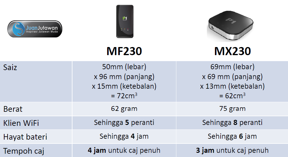 spesifikasi-mifi-mx230-4g